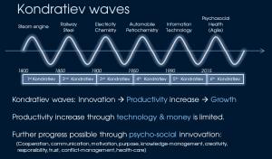 Kondratiev wave